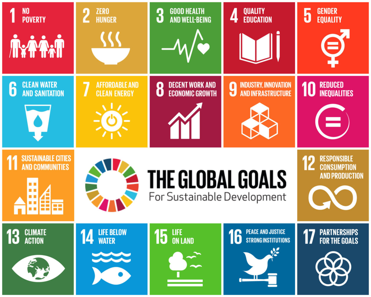 https://anps.gr/wp-content/uploads/2019/09/SDGs-GlobalGoalsForSustainableDevelopment-05-1280x1025.jpg